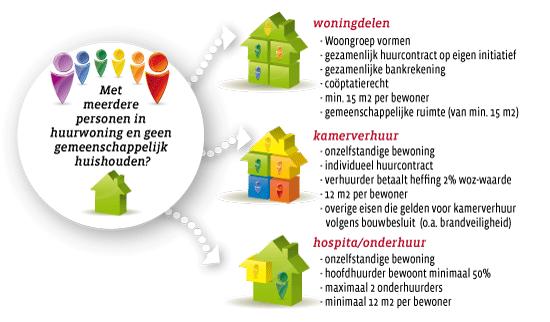 woningdelen-infogr